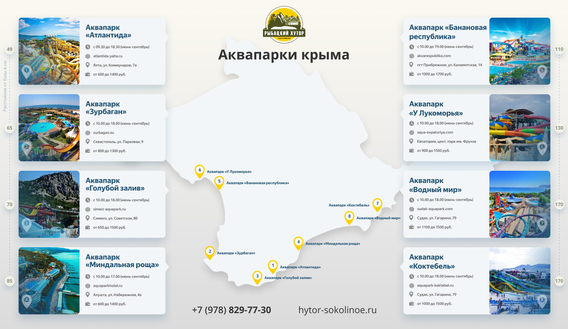 Аквапарки Крыма [Инфографика]
